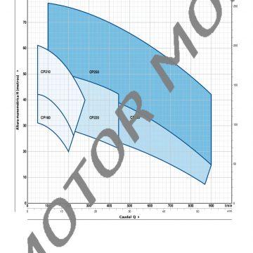 CP-fino-a-11-kW_ES_50Hz-002