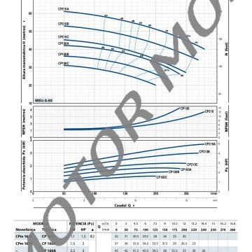 CP-fino-a-11-kW_ES_50Hz-003