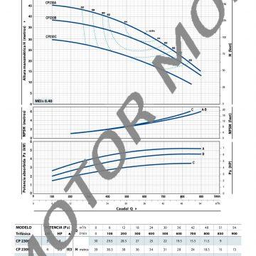 CP-fino-a-11-kW_ES_50Hz-005