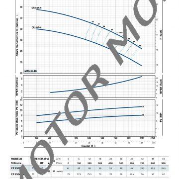 CP-fino-a-11-kW_ES_50Hz-006