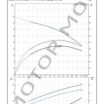 GRUNDFOS CM25-1 ARTICULO 96987878 MOTOR MOB_004