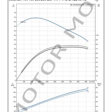 GRUNDFOS NK 150-250235 ARTICULO 98921281 MOTOR MOB_004