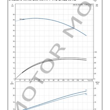 GRUNDFOS NK 65-200198 ARTICULO 97829240 MOTOR MOB_004