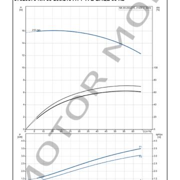 GRUNDFOS NK 65-250215 ARTICULO 97829376 MOTOR MOB_004