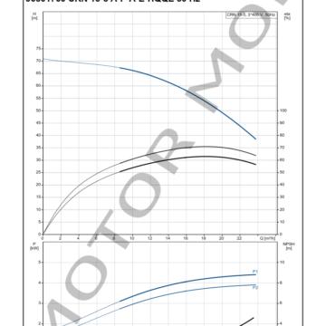 GRUNDFOS-CRN-15-5-ARTICULO-96501760-MOTOR-MOB_005