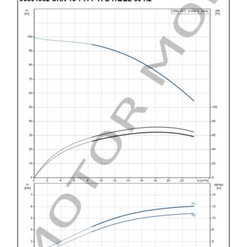 GRUNDFOS-CRN-15-7-ARTICULO-96501952-MOTOR-MOB_005