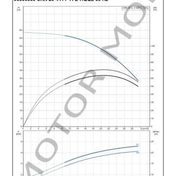GRUNDFOS-CRN-20-4-ARTICULO-96500560-MOTOR-MOB_005