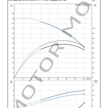 GRUNDFOS-CRN-32-3-ARTICULO-96122355-MOTOR-MOB_005
