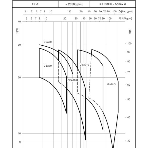 LOWARA – CEA 210 – BOMBAS ONLINE_004